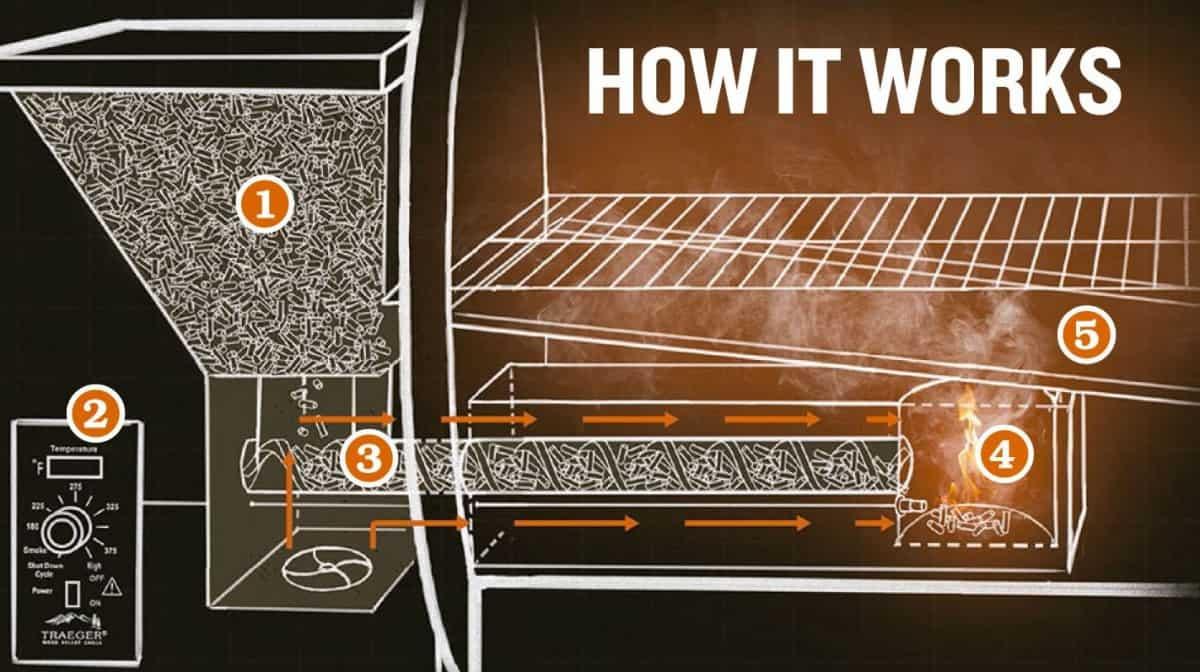 Hoe werkt een pellet barbecue